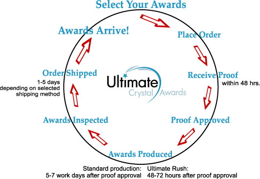 6ef2068b4 Ultimate Crystal Awards offers Standard Service (5-7 business days), and  for your urgent projects, our ULTIMATE-Rush Service is available with 48-72  hours ...